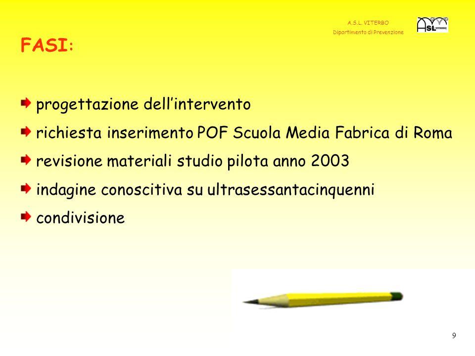 FASI : progettazione dellintervento richiesta inserimento POF Scuola Media Fabrica di Roma revisione materiali studio pilota anno 2003 indagine conoscitiva su ultrasessantacinquenni condivisione 9 A.S.L.