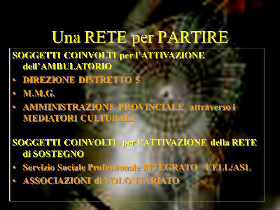 Una RETE per PARTIRE SOGGETTI COINVOLTI per lATTIVAZIONE dellAMBULATORIO DIREZIONE DISTRETTO 5 M.M.G. AMMINISTRAZIONE PROVINCIALE attraverso i MEDIATO