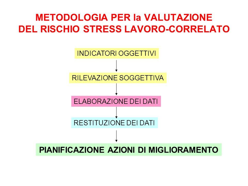 METODOLOGIA PER la VALUTAZIONE DEL RISCHIO STRESS LAVORO-CORRELATO INDICATORI OGGETTIVI RILEVAZIONE SOGGETTIVA ELABORAZIONE DEI DATI RESTITUZIONE DEI