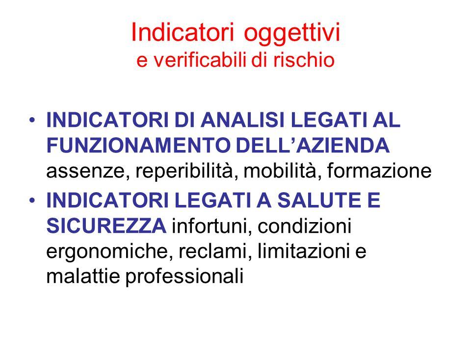 Indicatori oggettivi e verificabili di rischio INDICATORI DI ANALISI LEGATI AL FUNZIONAMENTO DELLAZIENDA assenze, reperibilità, mobilità, formazione I