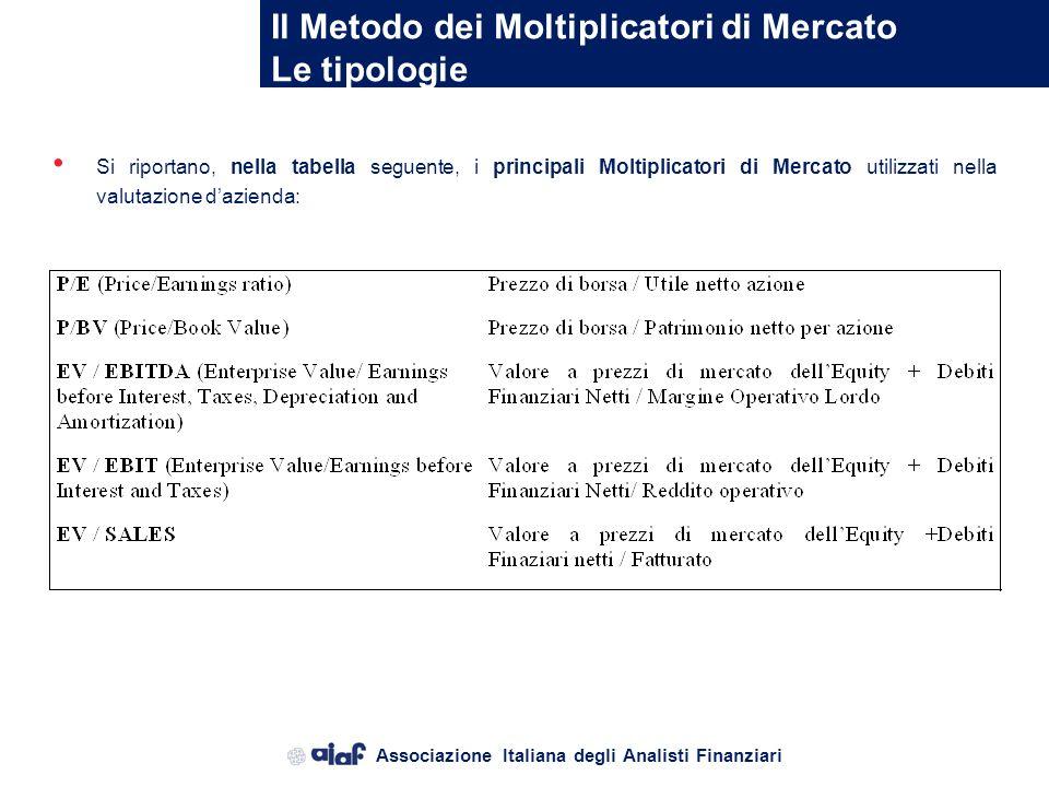 Associazione Italiana degli Analisti Finanziari Il Metodo dei Moltiplicatori di Mercato Le tipologie Il valore dazienda attraverso lutilizzo del metod