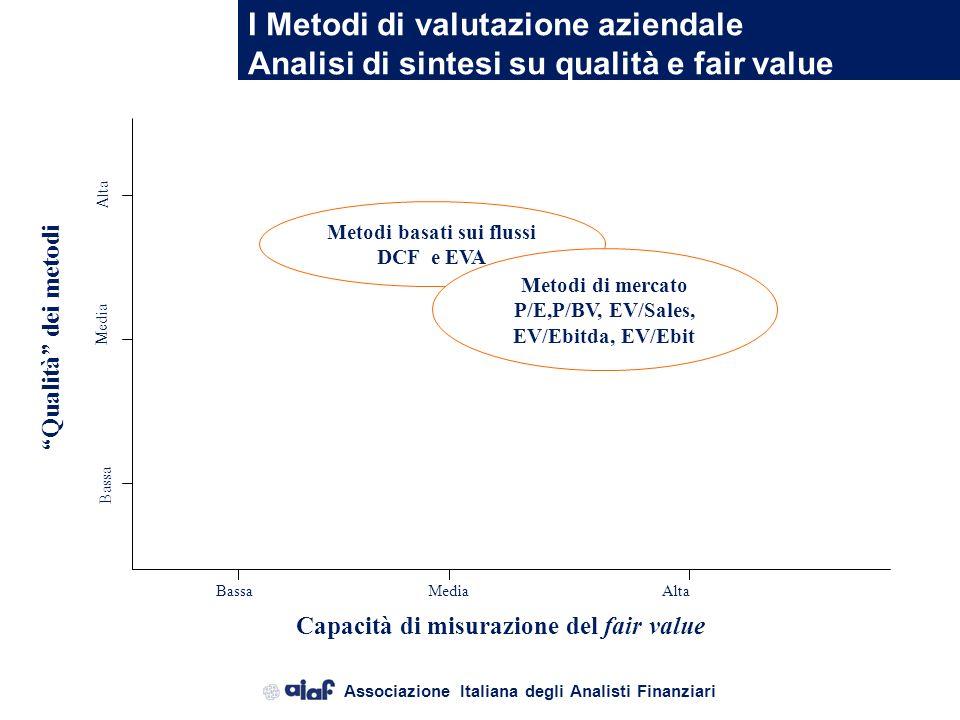 Associazione Italiana degli Analisti Finanziari I Metodi di valutazione aziendale Le metodologie prevalentemente utilizzate Metodo dei Multipli (Valut