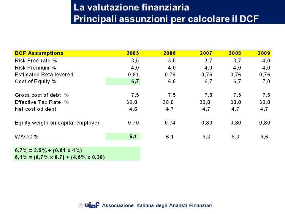 Associazione Italiana degli Analisti Finanziari La valutazione finanziaria Metodo finanziario I° step di valutazione finanziaria: determinazione del W