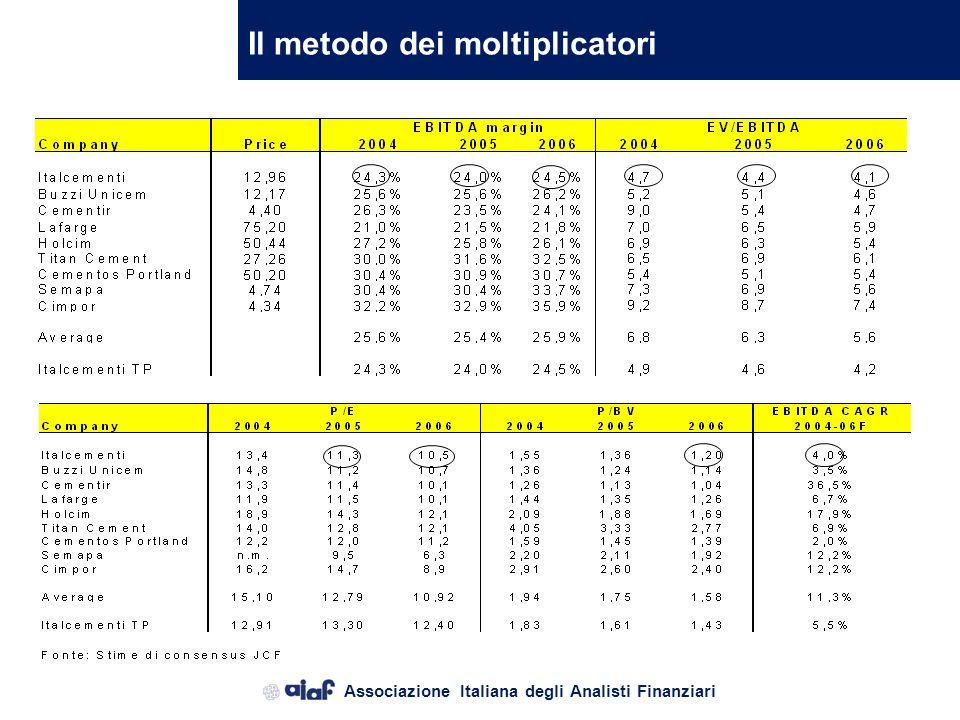 Associazione Italiana degli Analisti Finanziari La valutazione finanziaria LEquity Value di Italcementi Tenuto quindi conto del differente numero di a