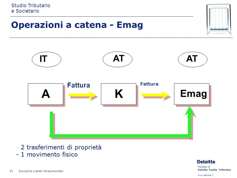 Member of Deloitte Touche Tohmatsu www.deloitte.it Studio Tributario e Societario Disciplina scambi intracomunitari 51 AK Emag IT AT Fattura GOODS - 2