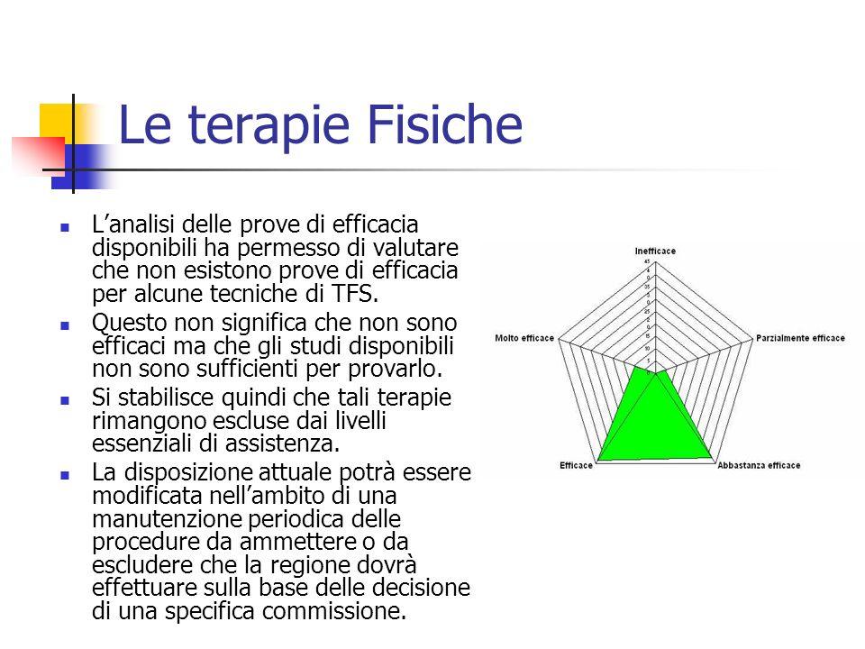 Le terapie Fisiche Lanalisi delle prove di efficacia disponibili ha permesso di valutare che non esistono prove di efficacia per alcune tecniche di TF