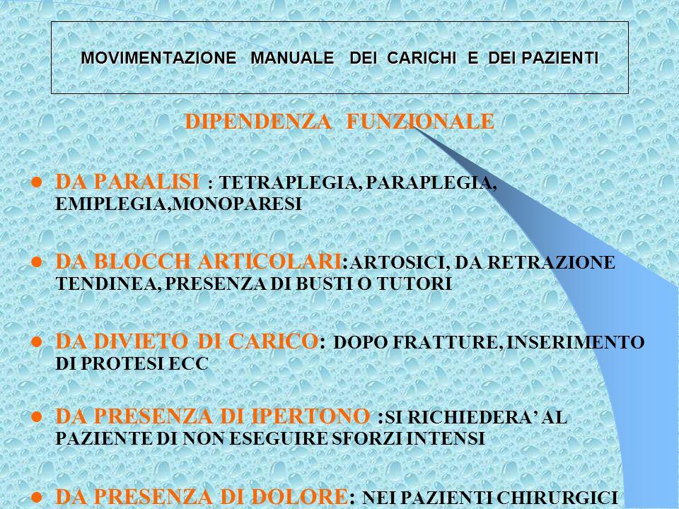 MOVIMENTAZIONE MANUALE DEI CARICHI E DEI PAZIENTI TIPOLOGIA DEL PAZIENTE E TIPO DI DIPENDENZA TIPOLOGIA COLLABORANTE PARZIALMENTE COLLABORANTE NON COLLABORANTE TIPI DI DIPENDENZA FUNZIONALE COGNITIVA APPRESA NATURALE