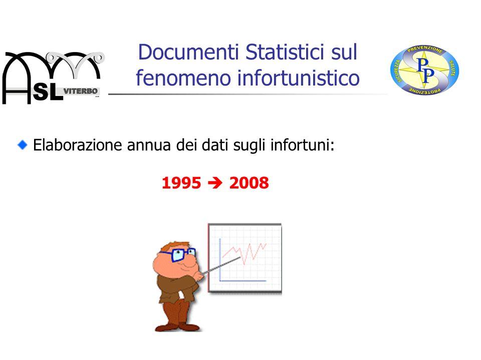 Documenti Statistici sul fenomeno infortunistico Elaborazione annua dei dati sugli infortuni: 1995 2008