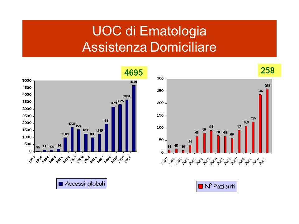 UOC di Ematologia Assistenza Domiciliare 4695 258