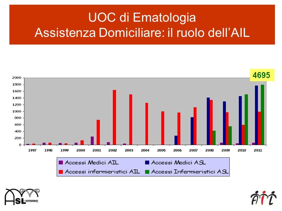 UOC di Ematologia Assistenza Domiciliare: il ruolo dellAIL 4695