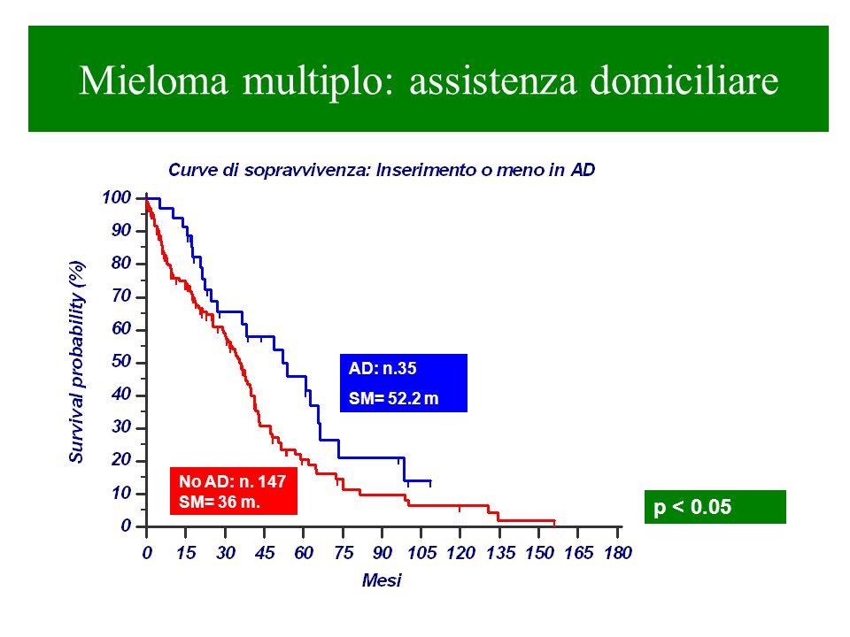 Mieloma multiplo: assistenza domiciliare AD: n.35 SM= 52.2 m No AD: n. 147 SM= 36 m. p < 0.05