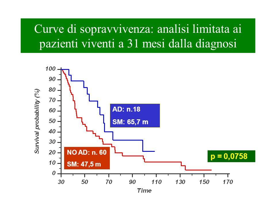 Curve di sopravvivenza: analisi limitata ai pazienti viventi a 31 mesi dalla diagnosi AD: n.18 SM: 65,7 m NO AD: n. 60 SM: 47,5 m p = 0,0758