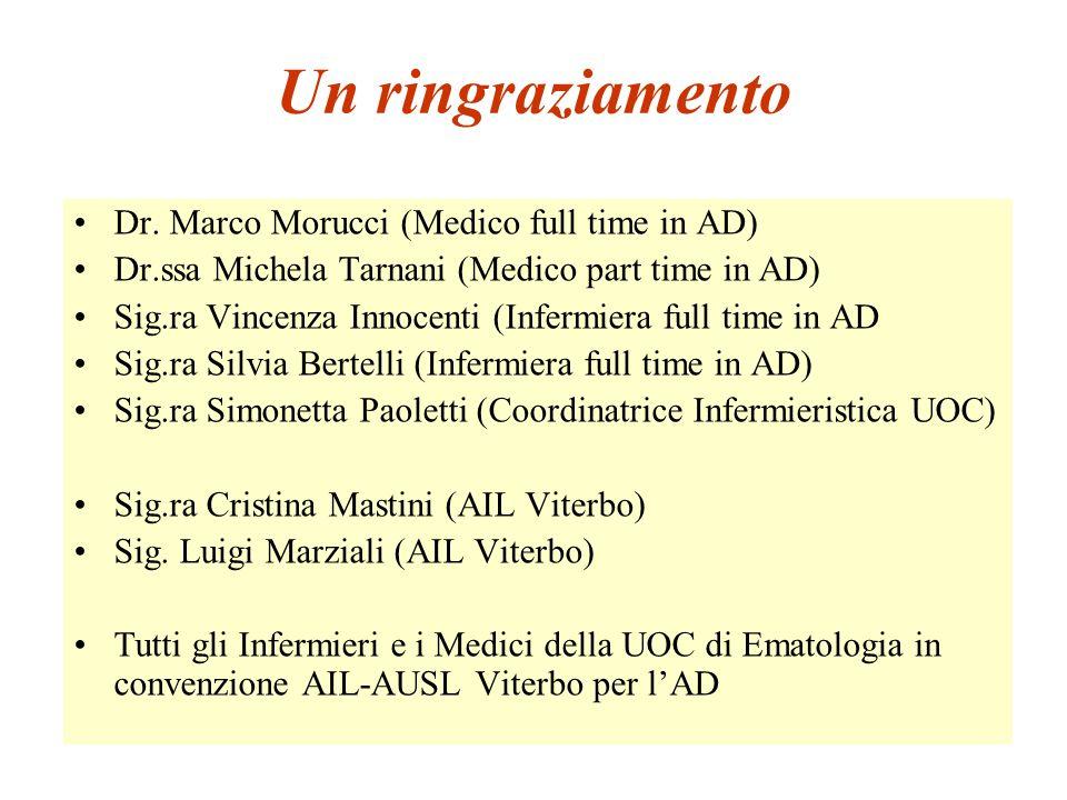Un ringraziamento Dr. Marco Morucci (Medico full time in AD) Dr.ssa Michela Tarnani (Medico part time in AD) Sig.ra Vincenza Innocenti (Infermiera ful