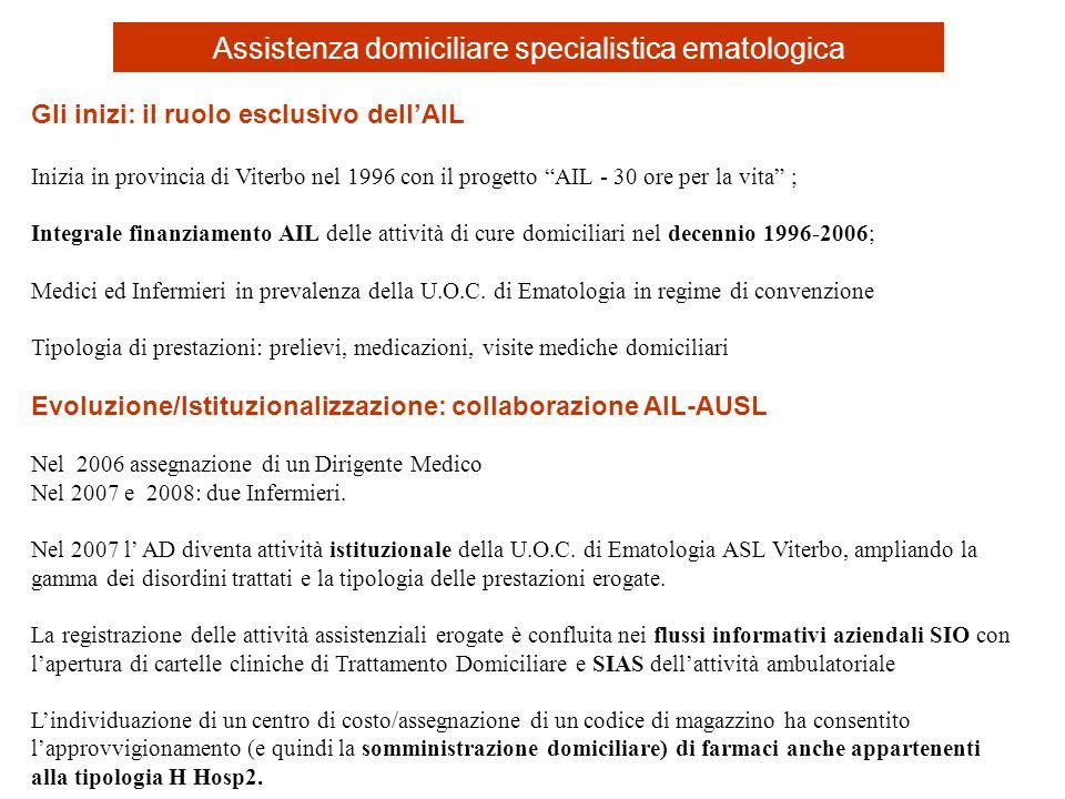 Gli inizi: il ruolo esclusivo dellAIL Inizia in provincia di Viterbo nel 1996 con il progetto AIL - 30 ore per la vita ; Integrale finanziamento AIL d