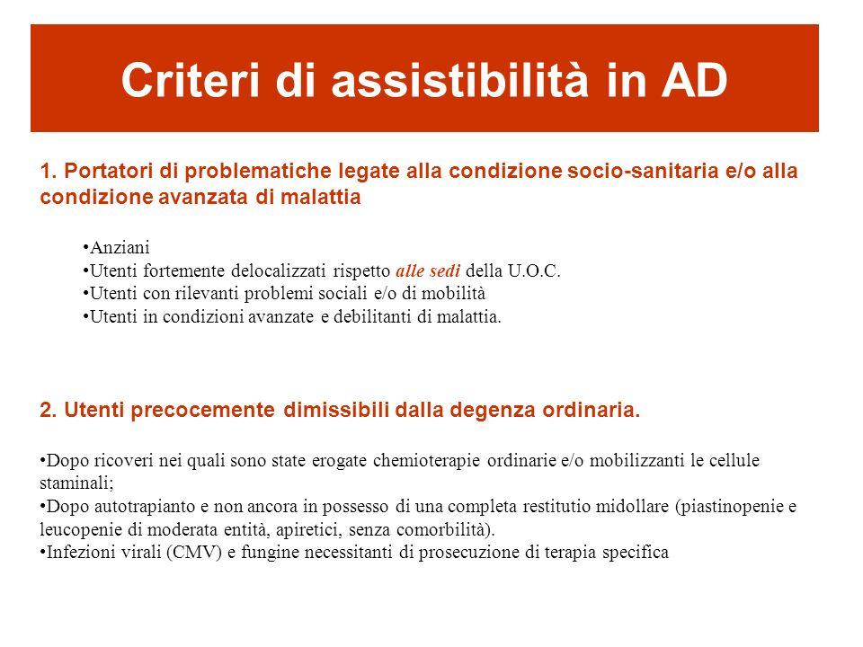 Criteri di assistibilità in AD 1. Portatori di problematiche legate alla condizione socio-sanitaria e/o alla condizione avanzata di malattia Anziani U