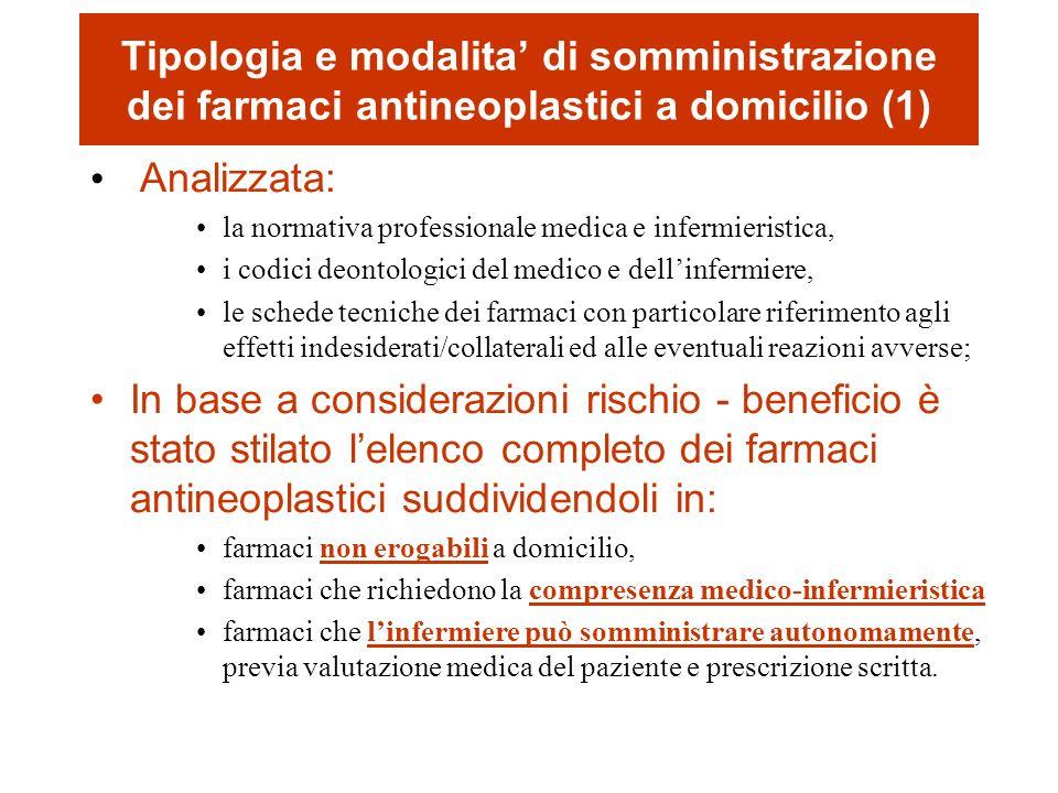 Farmaci Antiblastici: per via EV, SC, Endorachide Non erogabili Compresenza medico infermiere Infermiere in autonomia (previa prescrizione e valutazione medica del paziente) BortezomibX Ciclofosfamide fino a 500 mg/mqX Citosina-arabinoside a dosi intermedio- basse X DacarbazinaX DaunorubicinaX Derivati del platinoX DesametasoneX Desossicoformicina 1° somministrazione X Desossicorfomicina somministrazioni successive X Doxorubicina liposomialeX Somministrabilità farmaci antineoplastici a domicilio (2)