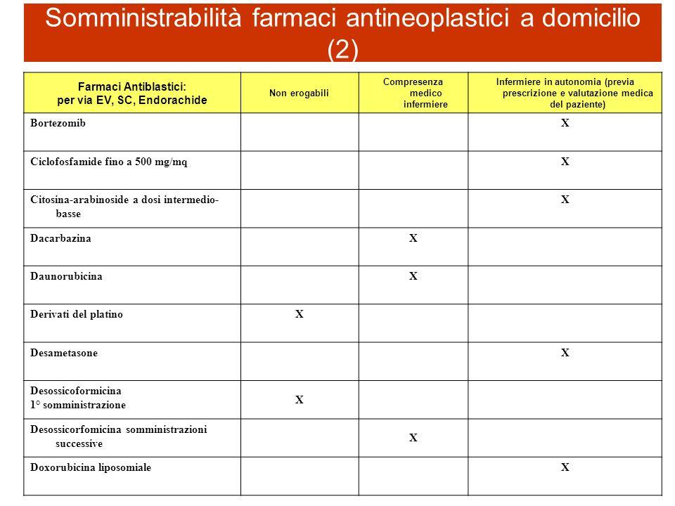 Farmaci Antiblastici: per via EV, SC, Endorachide Non erogabili Compresenza medico infermiere Infermiere in autonomia (previa prescrizione e valutazio