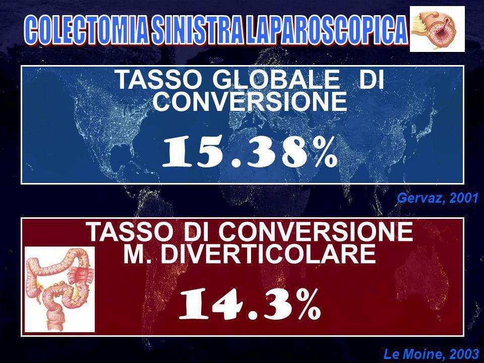TASSO GLOBALE DI CONVERSIONE 15.38% Gervaz, 2001 TASSO DI CONVERSIONE M.