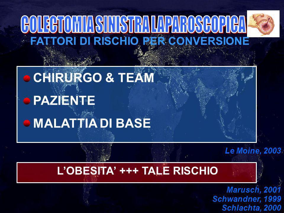 FATTORI DI RISCHIO PER CONVERSIONE CHIRURGO & TEAM PAZIENTE MALATTIA DI BASE Le Moine, 2003 LOBESITA +++ TALE RISCHIO Marusch, 2001 Schwandner, 1999 Schlachta, 2000