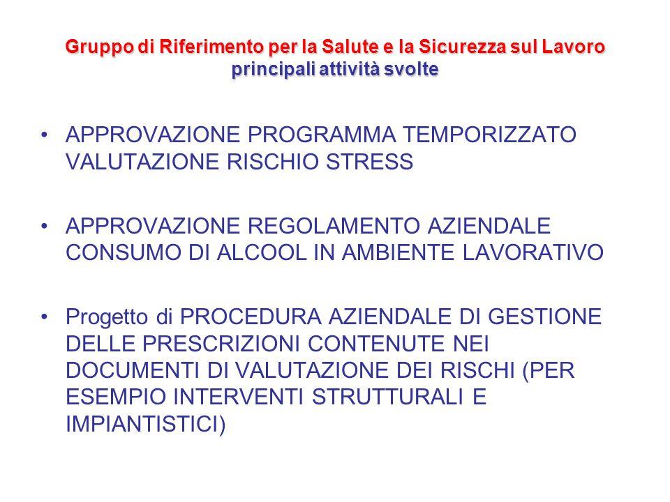 Gruppo di Riferimento per la Salute e la Sicurezza sul Lavoro principali attività svolte APPROVAZIONE PROGRAMMA TEMPORIZZATO VALUTAZIONE RISCHIO STRES