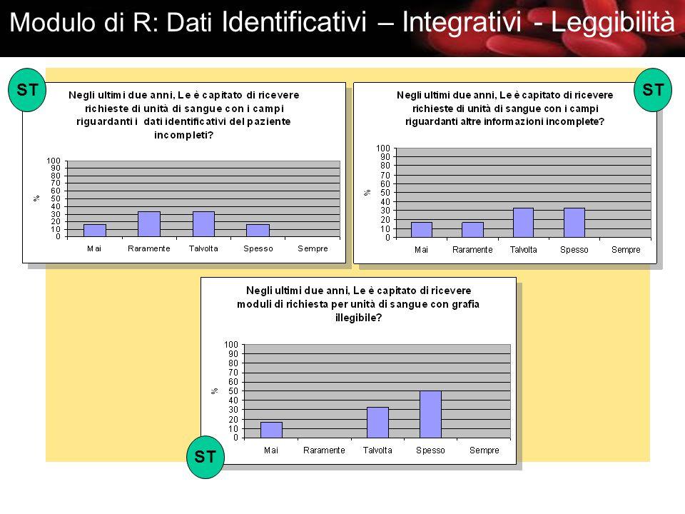 Modulo di R: Dati Identificativi – Integrativi - Leggibilità ST