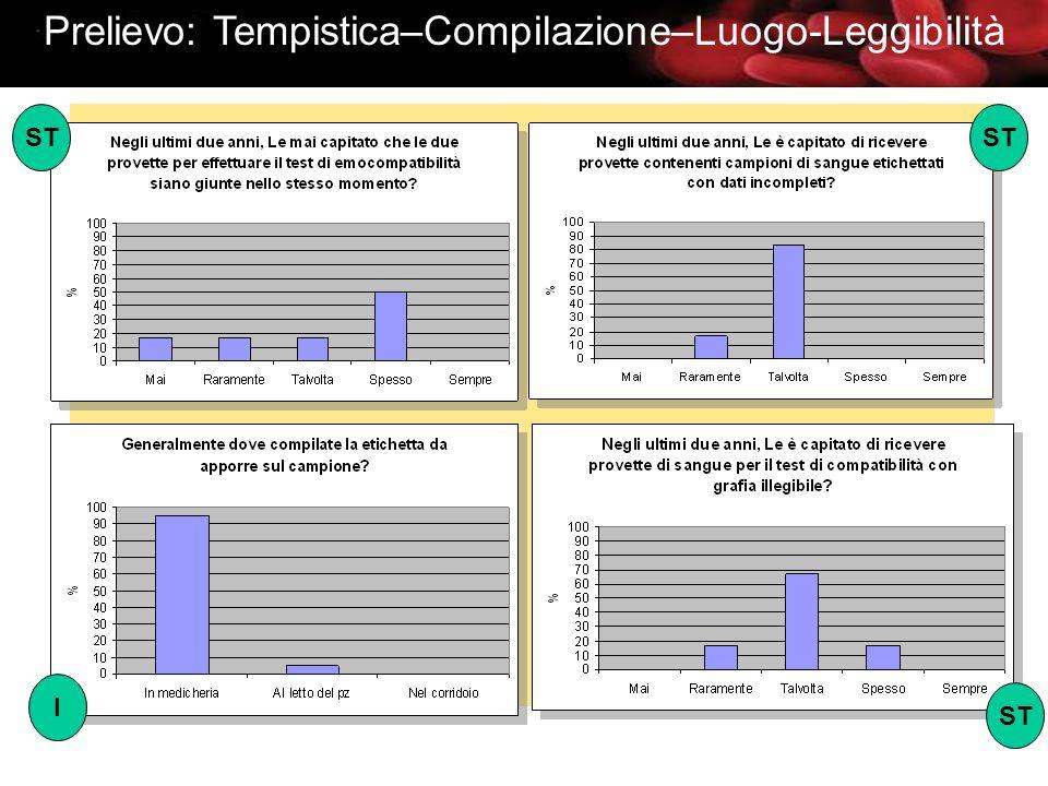 Prelievo: Tempistica–Compilazione–Luogo-Leggibilità ST I