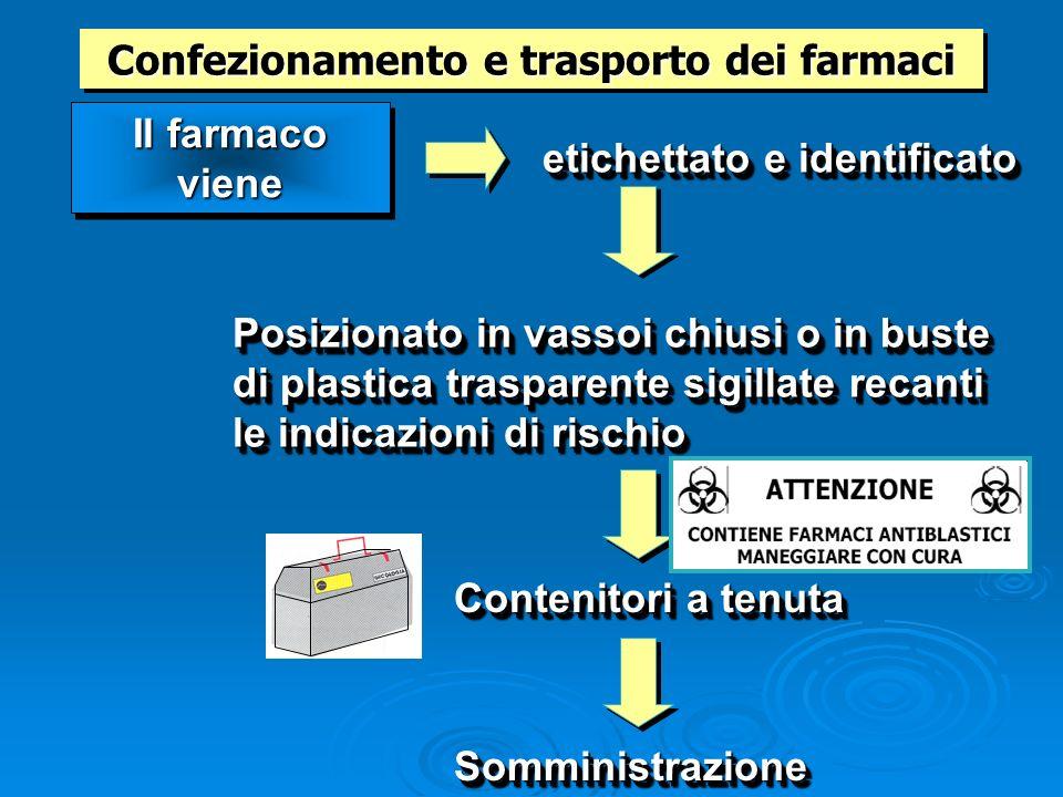 Confezionamento e trasporto dei farmaci Posizionato in vassoi chiusi o in buste di plastica trasparente sigillate recanti le indicazioni di rischio Il