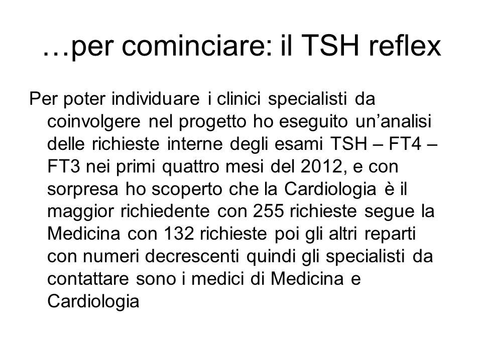 …per cominciare: il TSH reflex Per poter individuare i clinici specialisti da coinvolgere nel progetto ho eseguito unanalisi delle richieste interne d