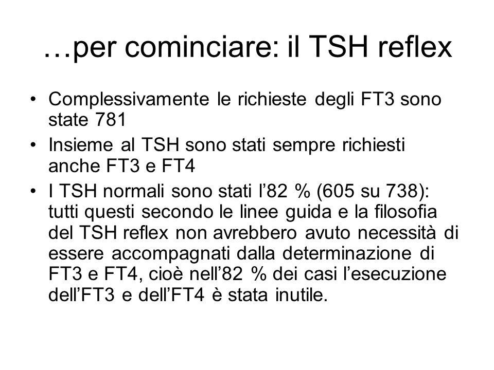 …per cominciare: il TSH reflex Complessivamente le richieste degli FT3 sono state 781 Insieme al TSH sono stati sempre richiesti anche FT3 e FT4 I TSH