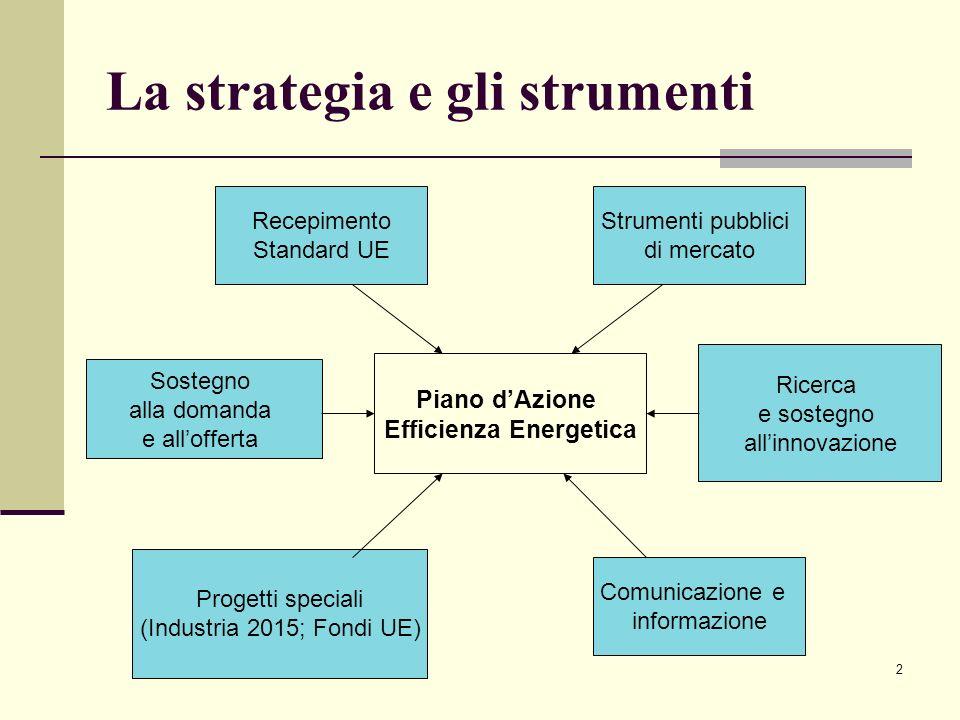 2 La strategia e gli strumenti Ricerca e sostegno allinnovazione Sostegno alla domanda e allofferta Piano dAzione Efficienza Energetica Recepimento St