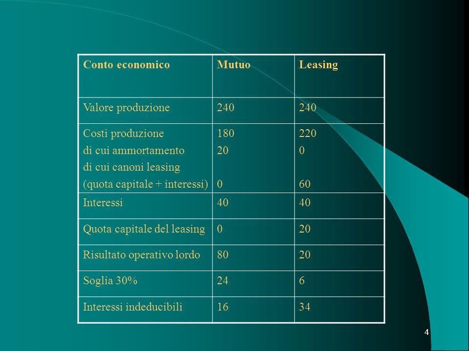 4 Conto economicoMutuoLeasing Valore produzione240 Costi produzione di cui ammortamento di cui canoni leasing (quota capitale + interessi) 180 20 0 22