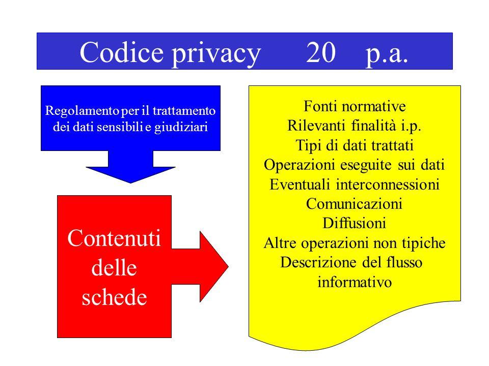 Codice privacy 20 p.a. Regolamento per il trattamento dei dati sensibili e giudiziari Contenuti delle schede Fonti normative Rilevanti finalità i.p. T