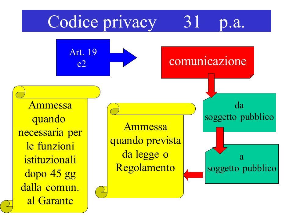 Codice privacy 31 p.a. comunicazione Ammessa quando prevista da legge o Regolamento Art. 19 c2 da soggetto pubblico a soggetto pubblico Ammessa quando