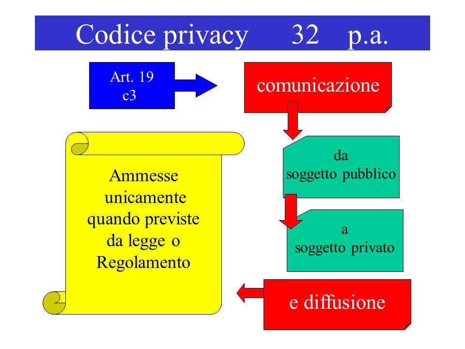 Codice privacy 32 p.a. comunicazione Art.