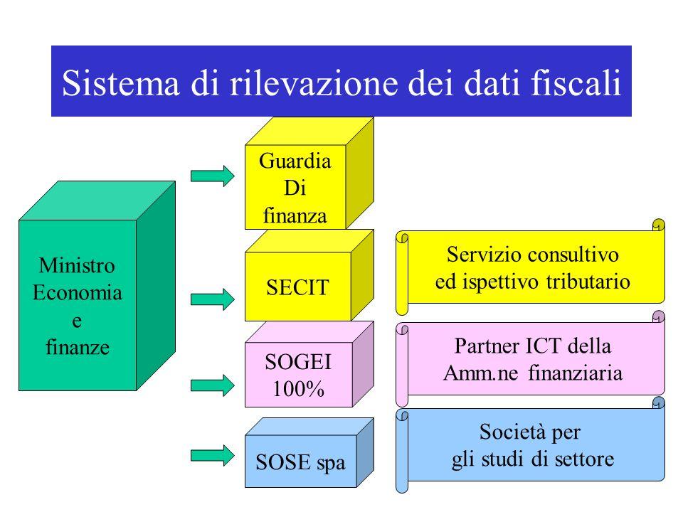 Sistema di rilevazione dei dati fiscali Ministro Economia e finanze Guardia Di finanza SECIT SOGEI 100% SOSE spa Servizio consultivo ed ispettivo tributario Partner ICT della Amm.ne finanziaria Società per gli studi di settore