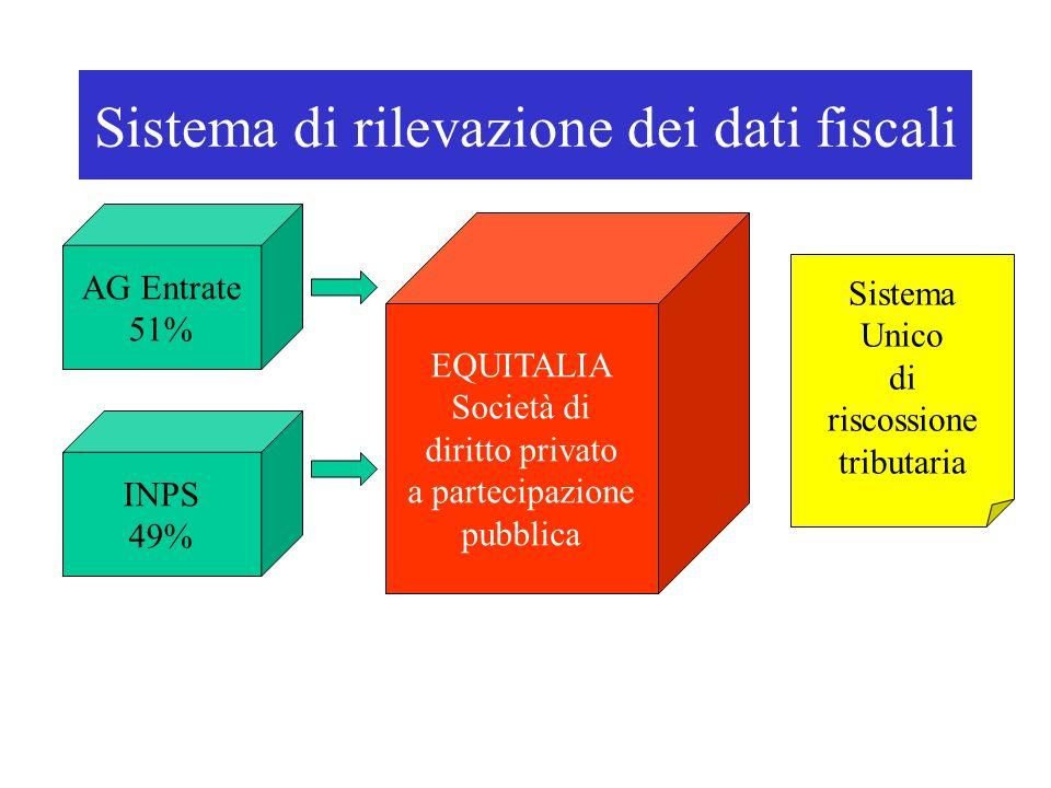 Sistema di rilevazione dei dati fiscali AG Entrate 51% EQUITALIA Società di diritto privato a partecipazione pubblica INPS 49% Sistema Unico di riscossione tributaria
