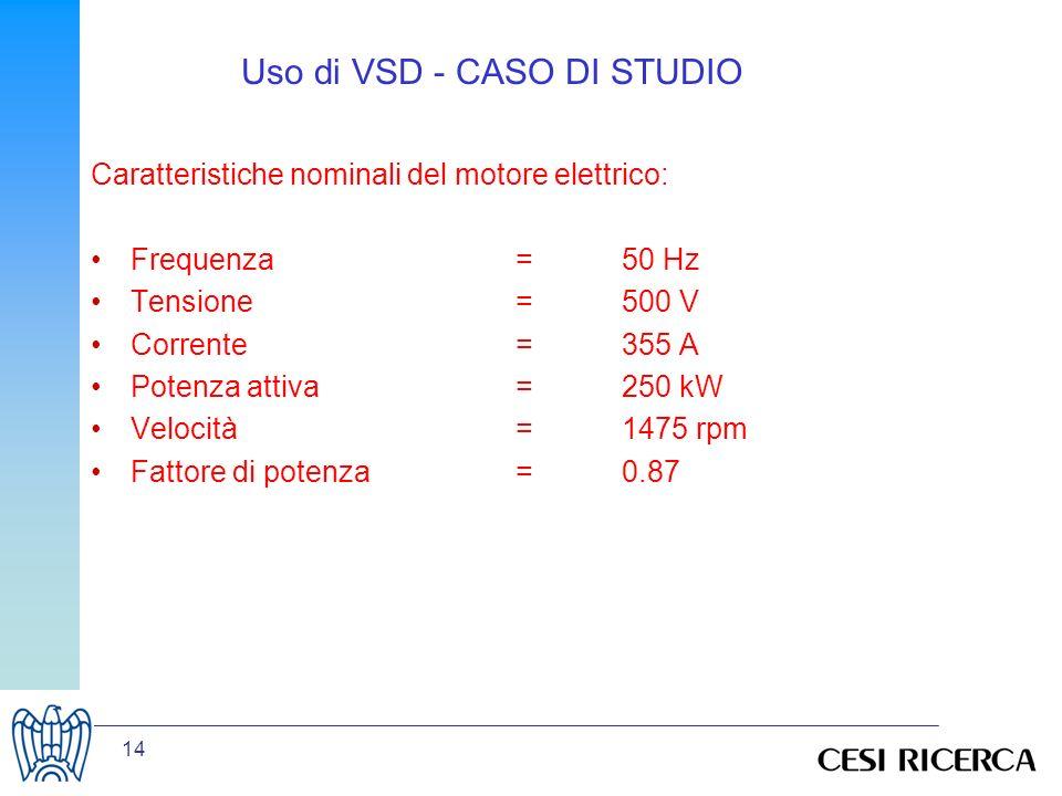 14 Uso di VSD - CASO DI STUDIO Caratteristiche nominali del motore elettrico: Frequenza=50 Hz Tensione=500 V Corrente=355 A Potenza attiva=250 kW Velo
