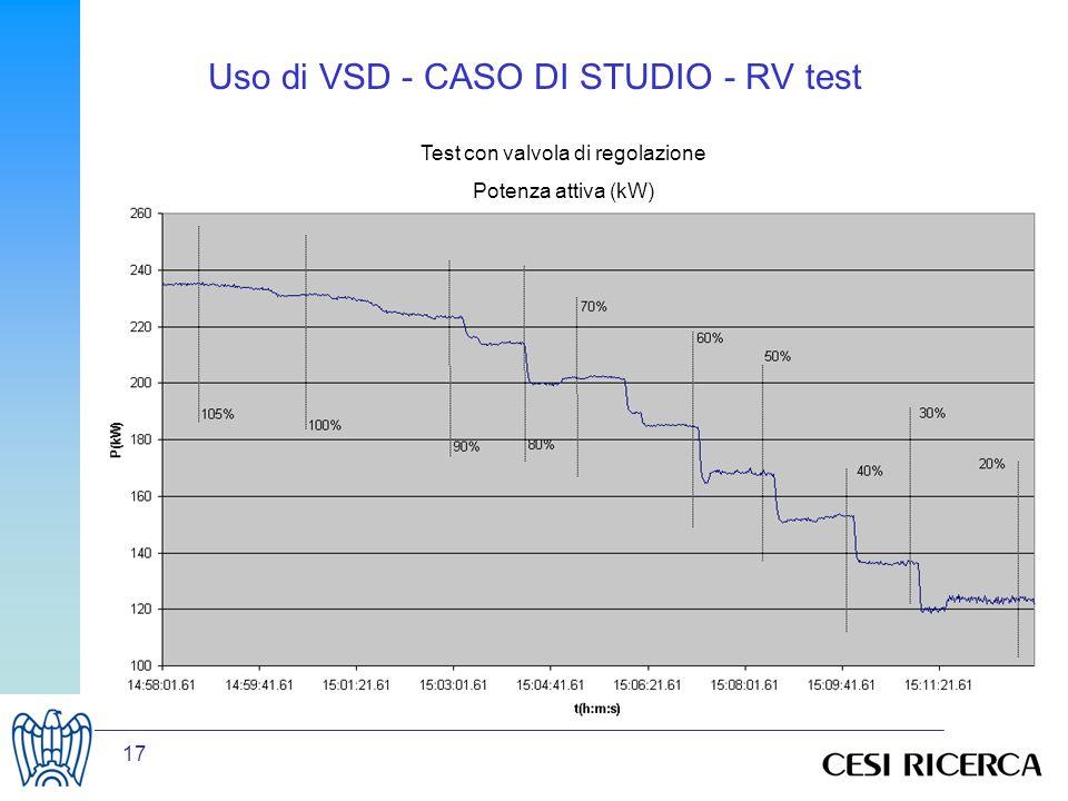 17 Uso di VSD - CASO DI STUDIO - RV test Test con valvola di regolazione Potenza attiva (kW) Test con valvola di regolazione Potenza attiva (kW)