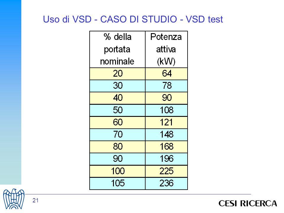21 Uso di VSD - CASO DI STUDIO - VSD test