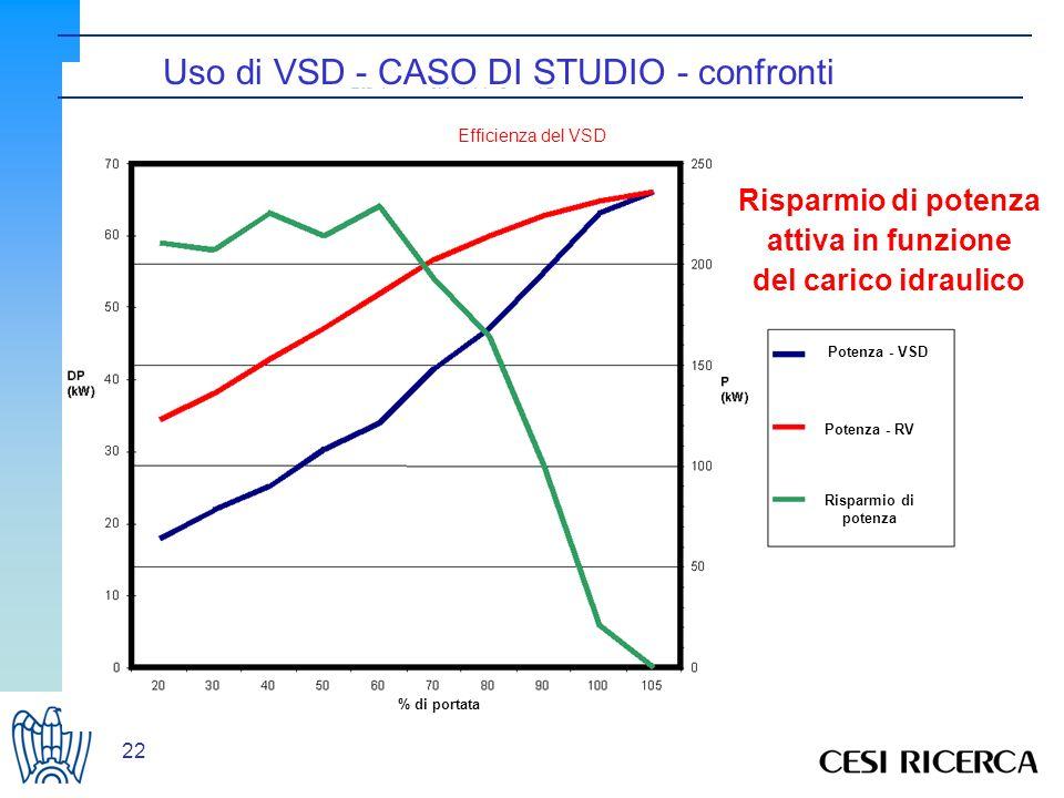 22 Efficienza del VSD % di portata Potenza - VSD Potenza - RV Risparmio di potenza attiva in funzione del carico idraulico Uso di VSD - CASO DI STUDIO