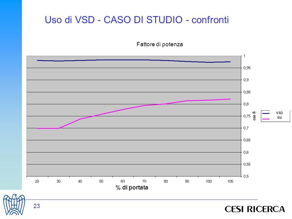 23 % di portata VSD RV Fattore di potenza Uso di VSD - CASO DI STUDIO - confronti