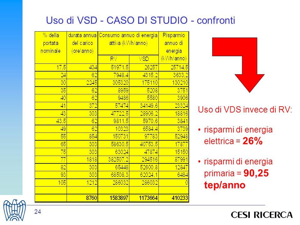 24 Uso di VDS invece di RV: risparmi di energia elettrica = 26% risparmi di energia primaria = 90,25 tep/anno Uso di VSD - CASO DI STUDIO - confronti