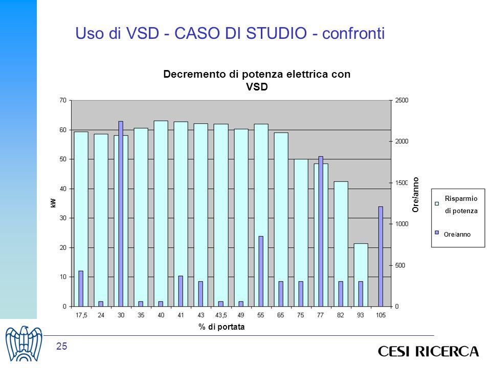 25 Ore/anno Risparmio di potenza Ore/anno % di portata Decremento di potenza elettrica con VSD Uso di VSD - CASO DI STUDIO - confronti