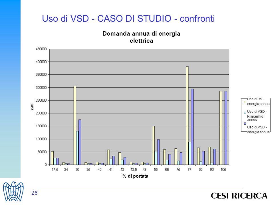 26 % di portata Domanda annua di energia elettrica Uso di RV - energia annua Uso di VSD - Risparmio annuo Uso di VSD - energia annua Uso di VSD - CASO