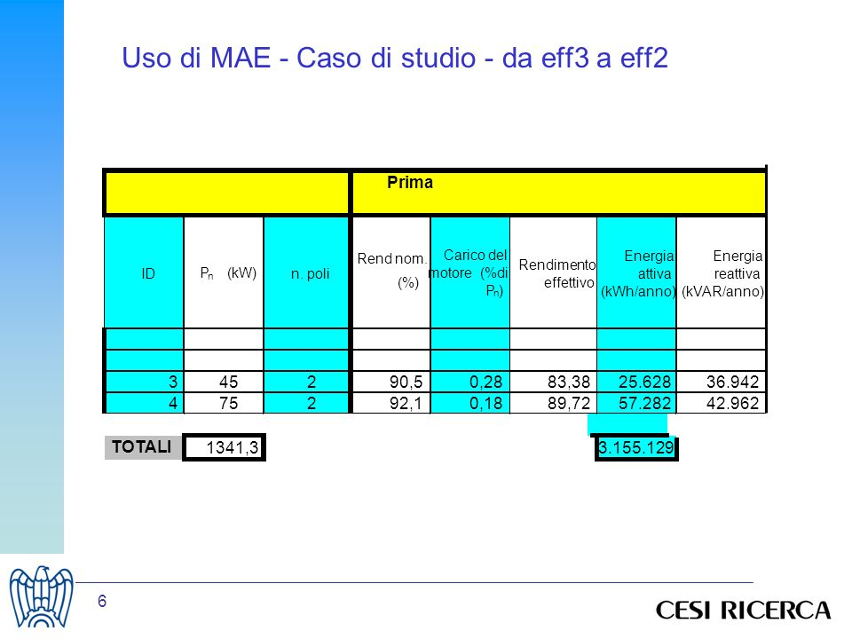 6 Uso di MAE - Caso di studio - da eff3 a eff2 Prima ID P n (kW) n. poli Rend nom. (%) Carico del motore (%di P n ) Rendimento effettivo Energia attiv