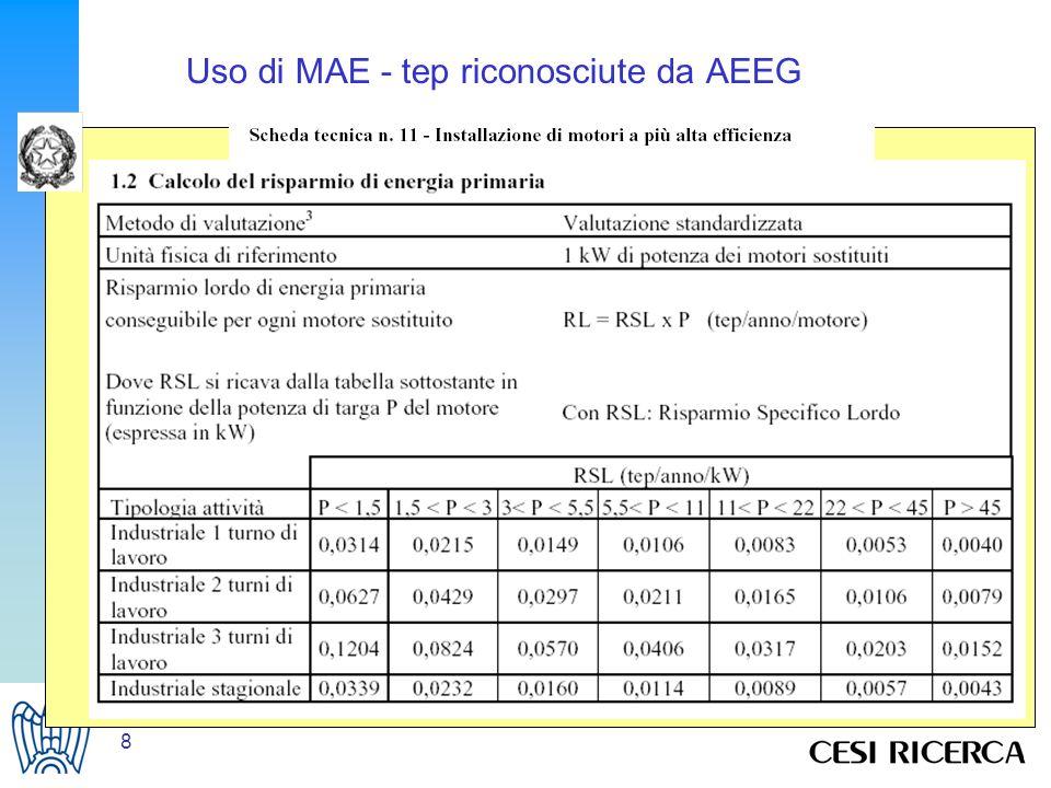 9 Uso di MAE - Caso di studio - Osservazioni su PBP Potenza elettrica totale considerata = 1.341 kW Media annuale ore funzionamento = 4.173 ore Ipotesi per il calcolo del PBT: costo dellintervento = sostituzione tutti i motori rispetto al riavvolgimento di tutti i motori tariffa elettrica = 0,10 /kWh