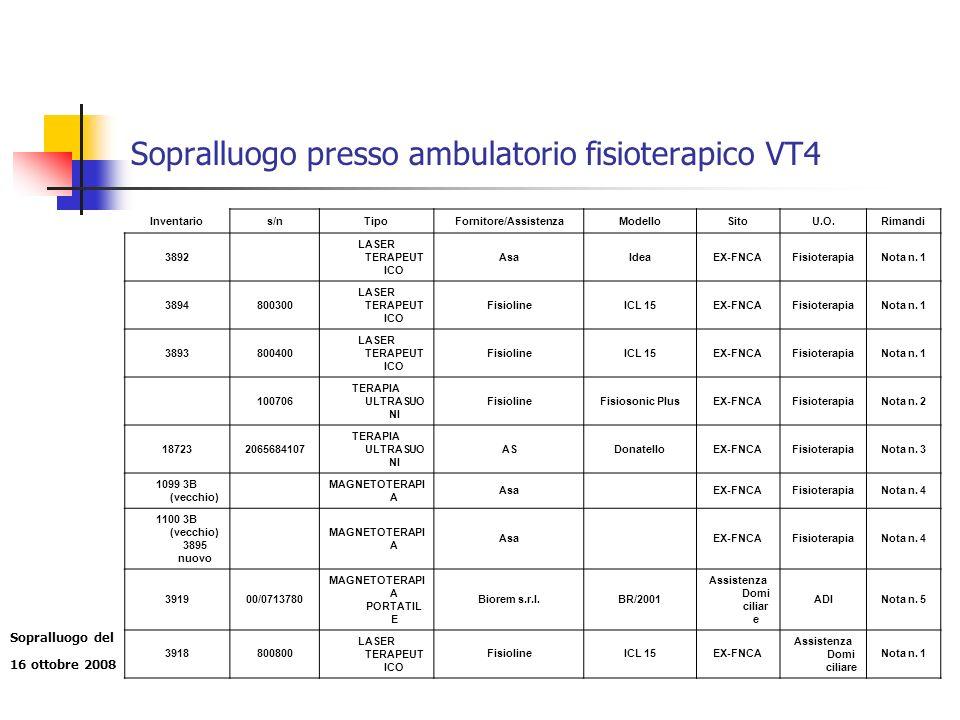 Sopralluogo presso ambulatorio fisioterapico VT4 Inventarios/nTipoFornitore/AssistenzaModelloSitoU.O.Rimandi 3892 LASER TERAPEUT ICO AsaIdeaEX-FNCAFisioterapiaNota n.