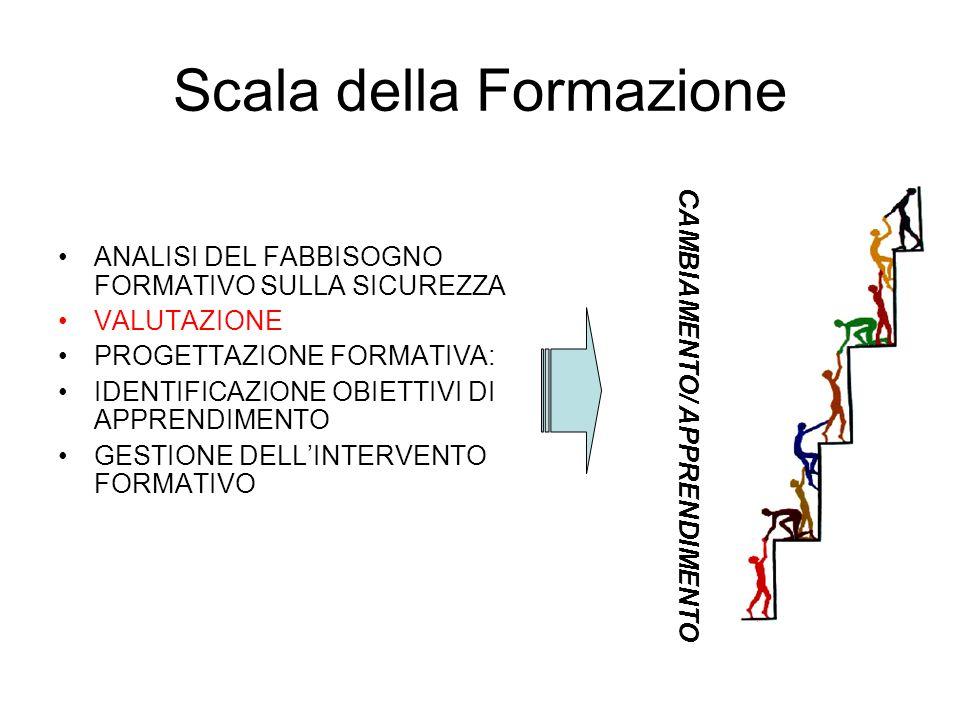 Scala della Formazione ANALISI DEL FABBISOGNO FORMATIVO SULLA SICUREZZA VALUTAZIONE PROGETTAZIONE FORMATIVA: IDENTIFICAZIONE OBIETTIVI DI APPRENDIMENT
