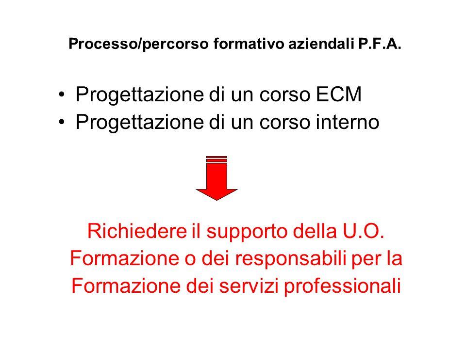 Processo/percorso formativo aziendali P.F.A. Progettazione di un corso ECM Progettazione di un corso interno Richiedere il supporto della U.O. Formazi