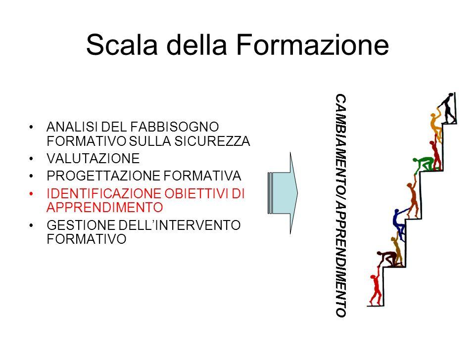 Scala della Formazione ANALISI DEL FABBISOGNO FORMATIVO SULLA SICUREZZA VALUTAZIONE PROGETTAZIONE FORMATIVA IDENTIFICAZIONE OBIETTIVI DI APPRENDIMENTO